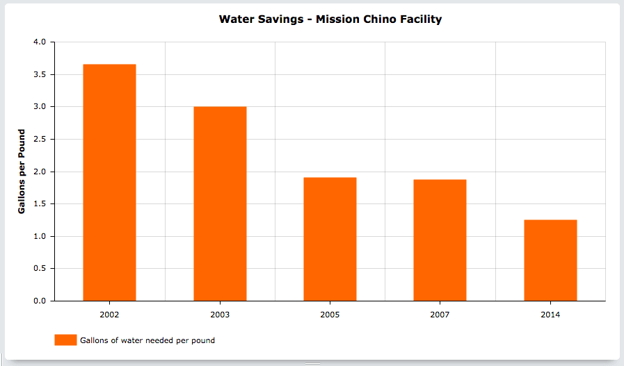 Mission Linen - Water Savings Program